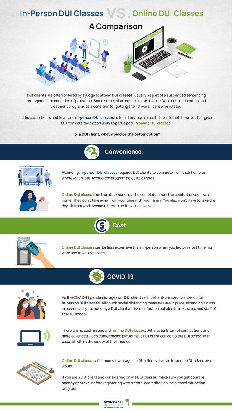 In-Person DUI Classes vs. Online DUI Classes - A Comparison info graphic