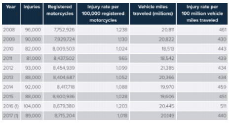 Motorcyclist Injuries And Injury Rates, 2008-2017
