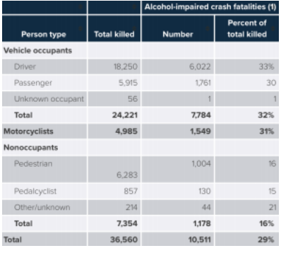 Persons Killed In Total And Alcohol-Impaired Crashes By Person Type, 2018