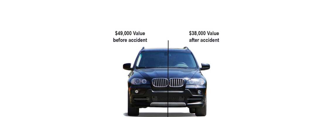 Car Value before and after an accident