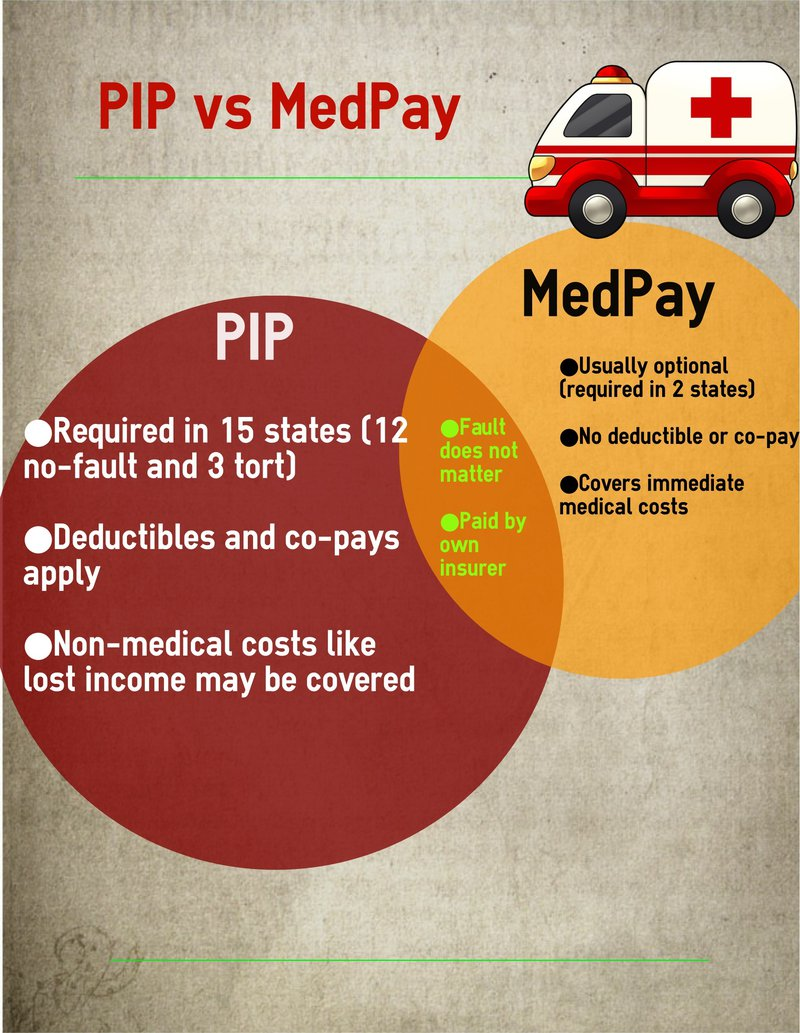 PIP vs. Medpay