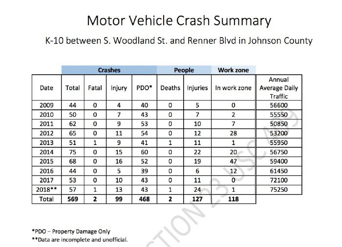 Table with statistics on crashes on K-10 highway in Johnson County, KS