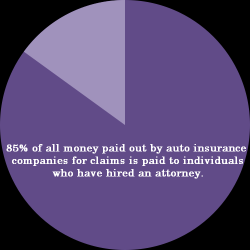 pie chart 85% of all money paid out by auto insurance companies for claims is paid to individuals who have hired an attorney