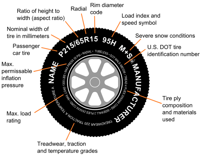 Tire infographic