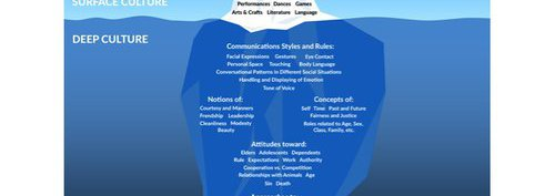 The Cultural Iceberg - One Human Race
