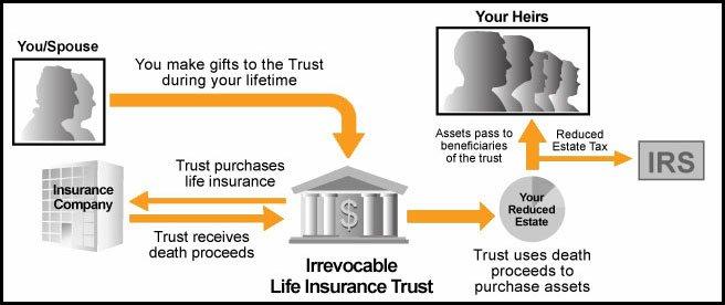 irrevocable life insurance trust flowchart