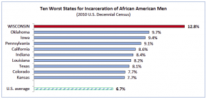 African American Incarceration