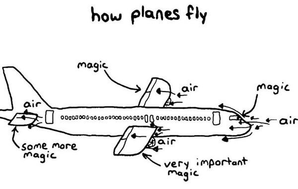 Graphic of how planes fly